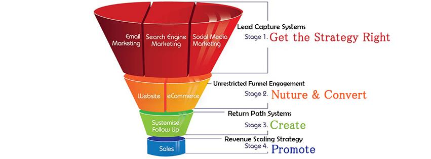 internet Marketing service provider